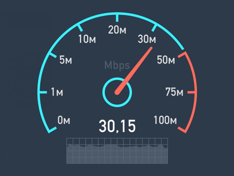 bandwidth testing