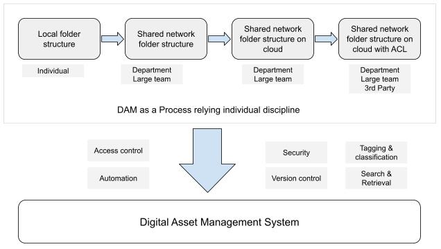 Digital Asset Management System