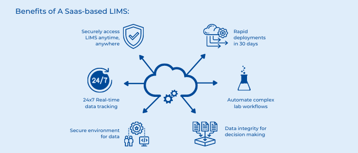 cloud based LIMS
