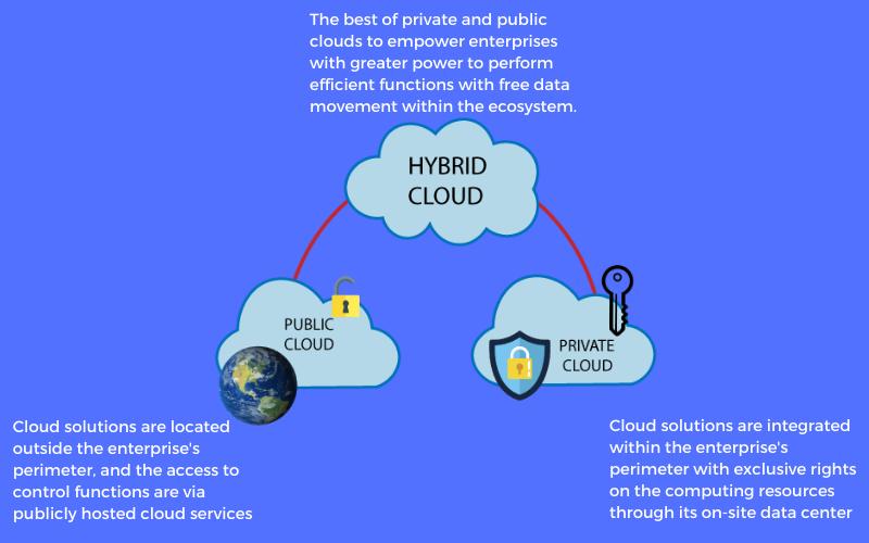 cloud deployment in finance
