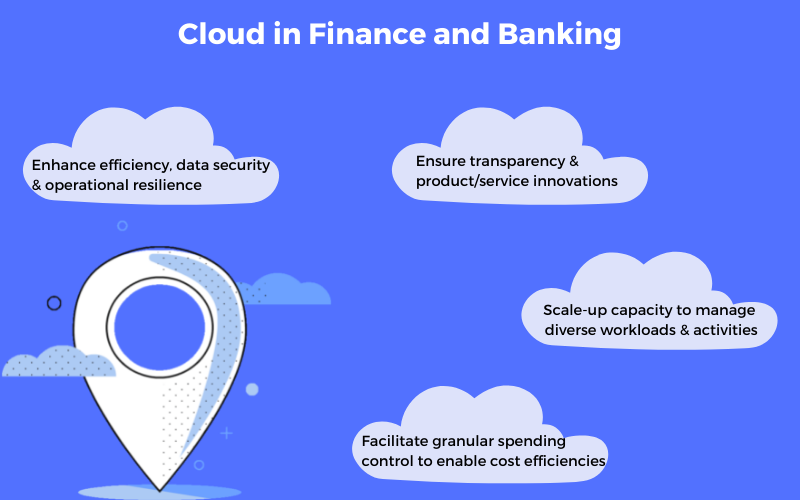 cloud in finance and banking