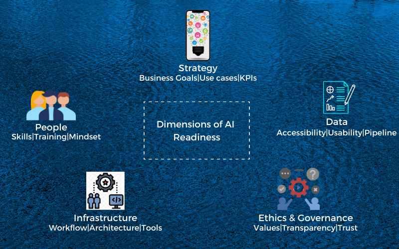 Dimensions of readiness for AI implementation
