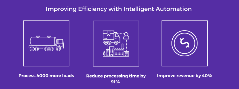 Improving enterprise digital transformation efficiency
