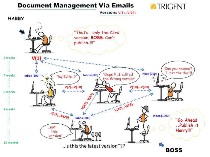 Perils of Document Management System(DMS) Via Emails
