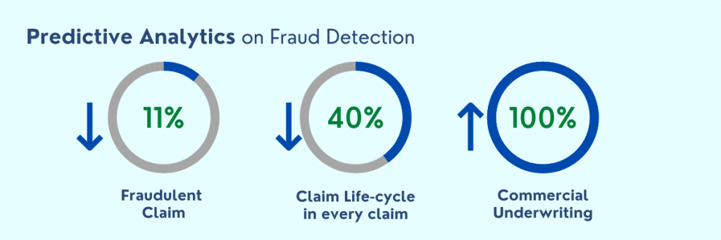 Predictive Analytics on Fraud Detection