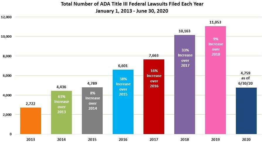 Statistics of ADA file suits for digital accessibility