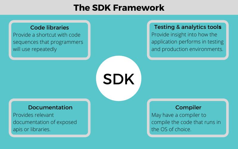 SDK Framework - SDKs and APIs