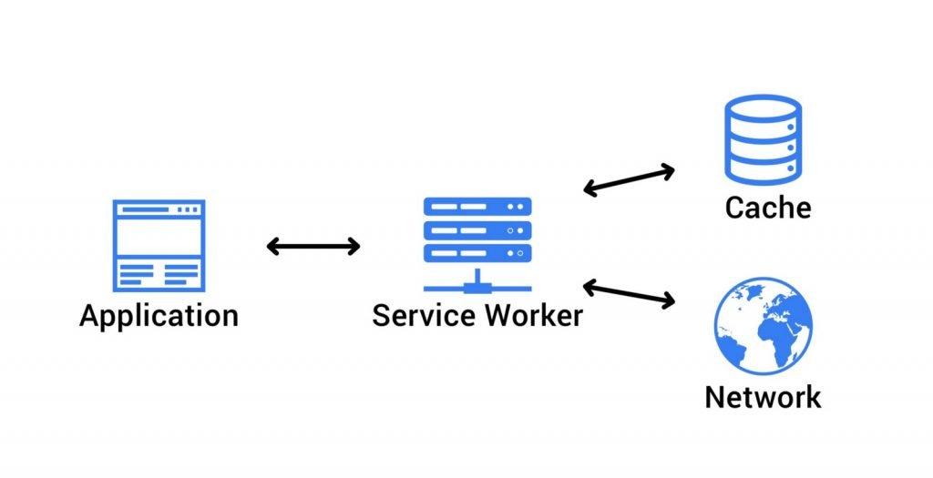 PWA Diagram